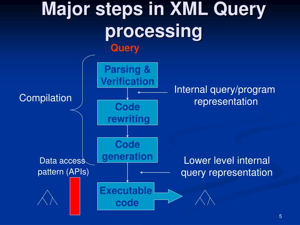 Major steps in XML Query processing