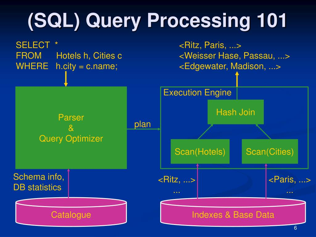 (SQL) Query Processing 101