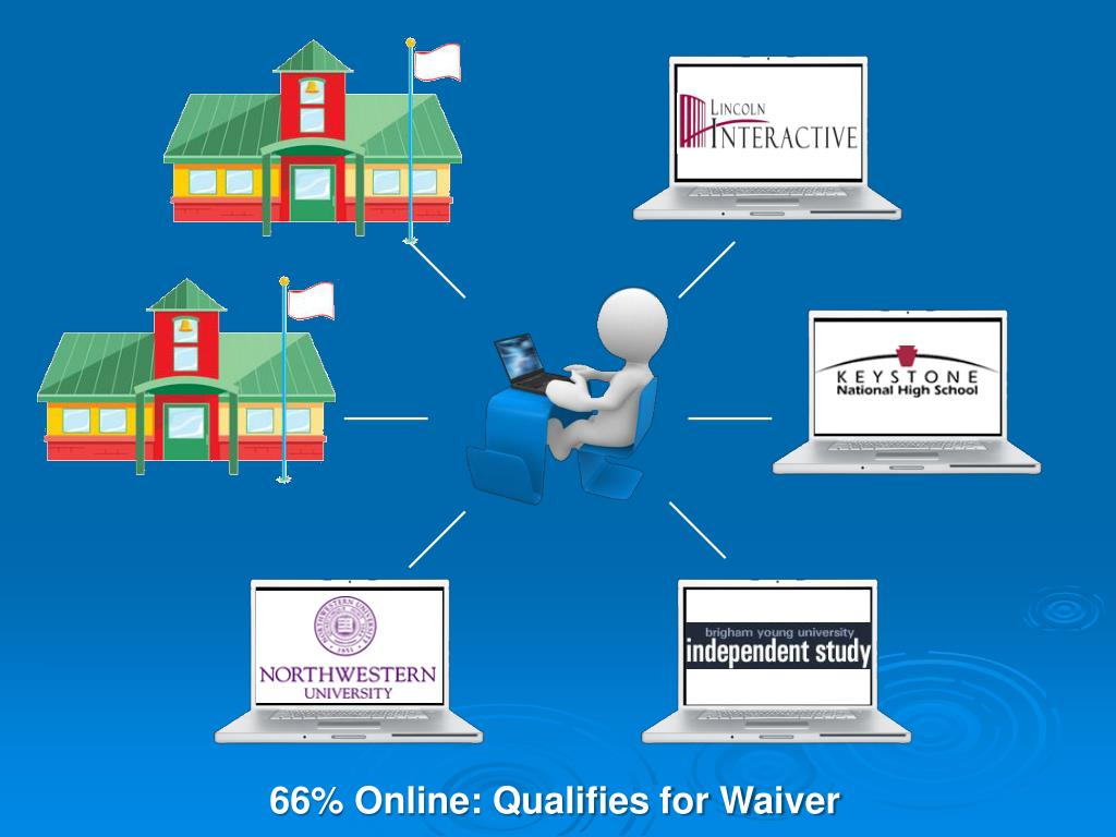 66% Online: Qualifies for Waiver