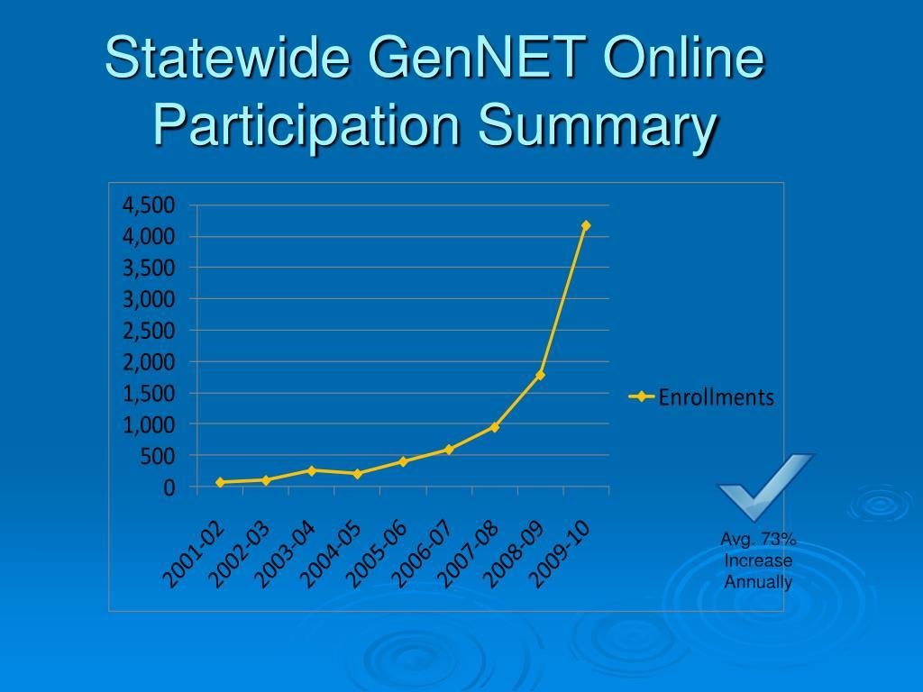 Statewide GenNET Online Participation Summary
