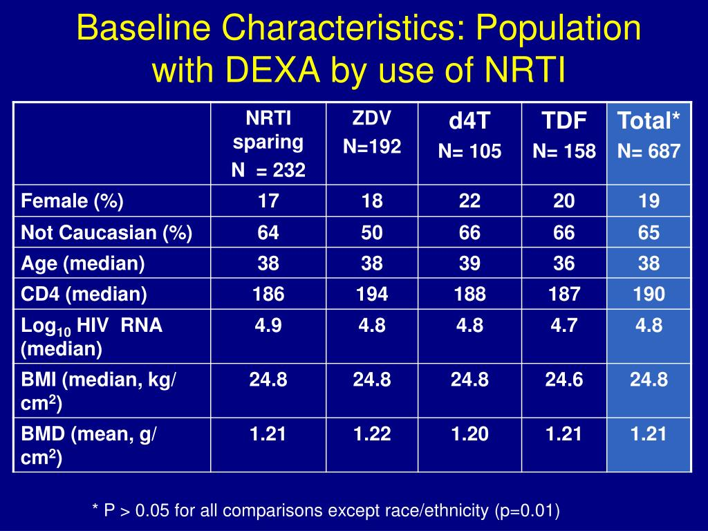 Baseline Characteristics: Population with DEXA by use of NRTI