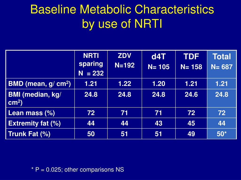 Baseline Metabolic Characteristics