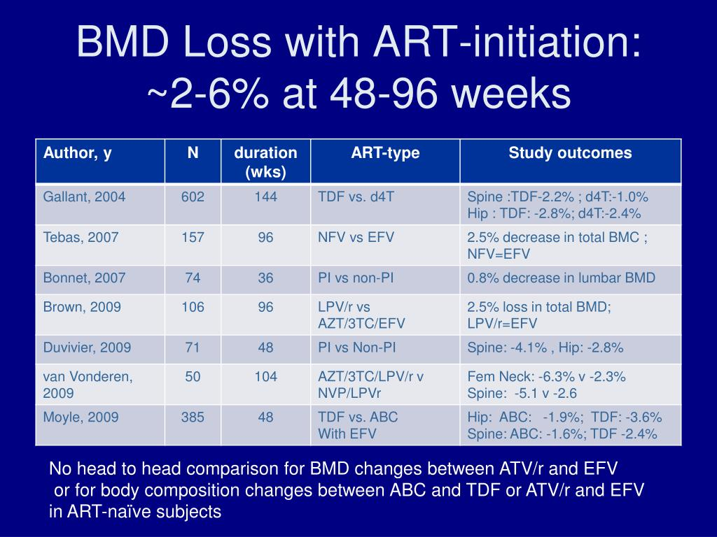 BMD Loss with ART-initiation: ~2-6% at 48-96 weeks