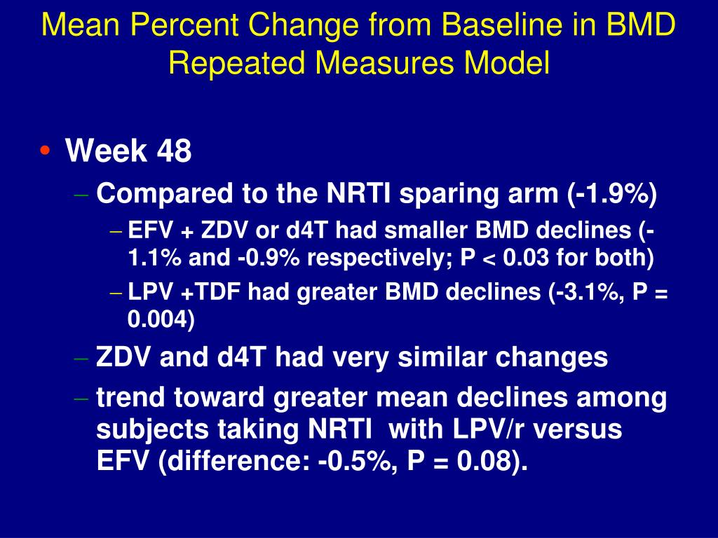Mean Percent Change from Baseline in BMD