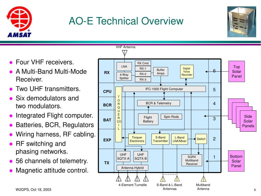 AO-E Technical Overview