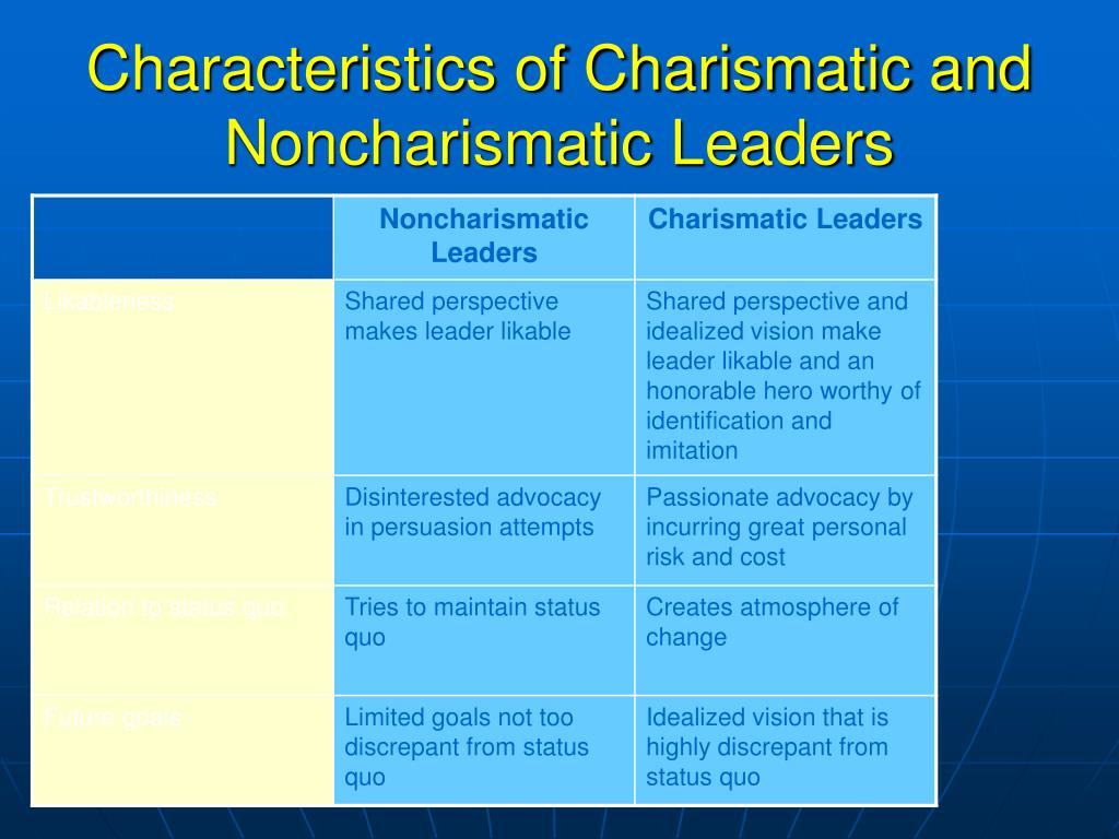 Characteristics of Charismatic and Noncharismatic Leaders