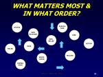 what matters most in what order