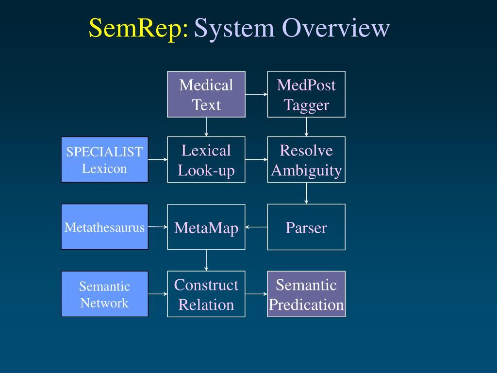 SemRep: