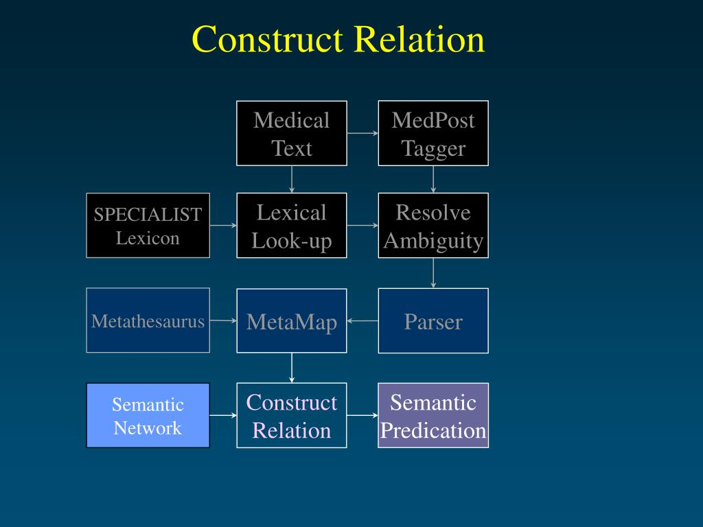 Construct Relation