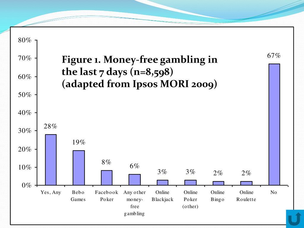Figure 1. Money-free gambling in the last 7 days (n=8,598)