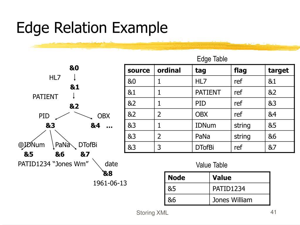 Edge Relation Example