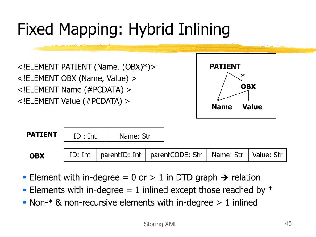 Fixed Mapping: Hybrid Inlining