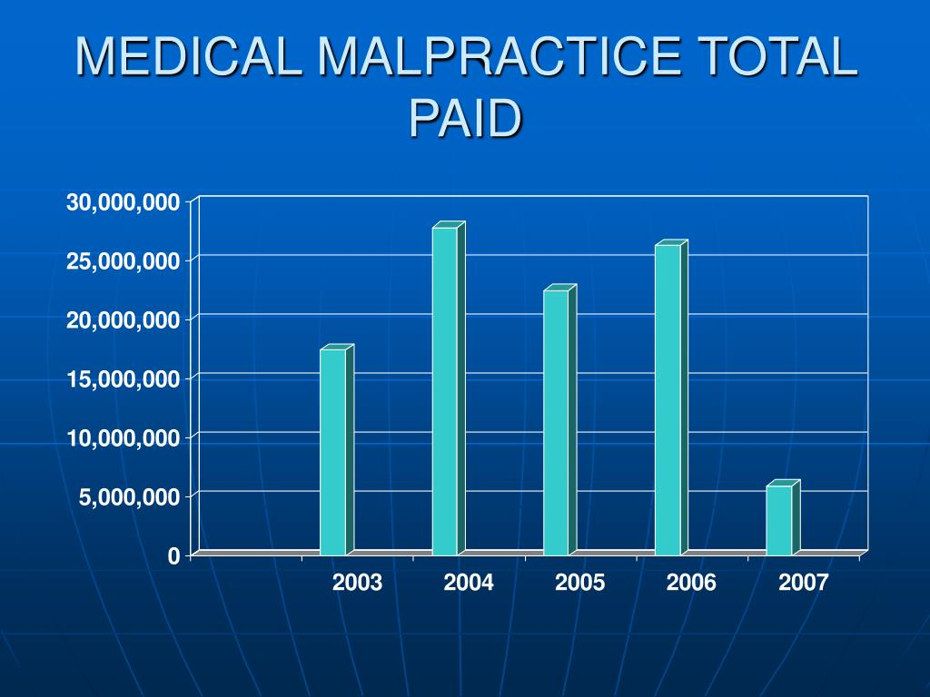 MEDICAL MALPRACTICE TOTAL PAID