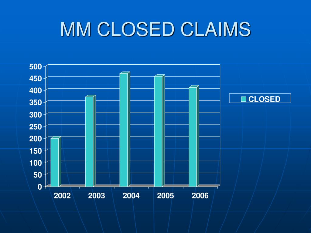 MM CLOSED CLAIMS