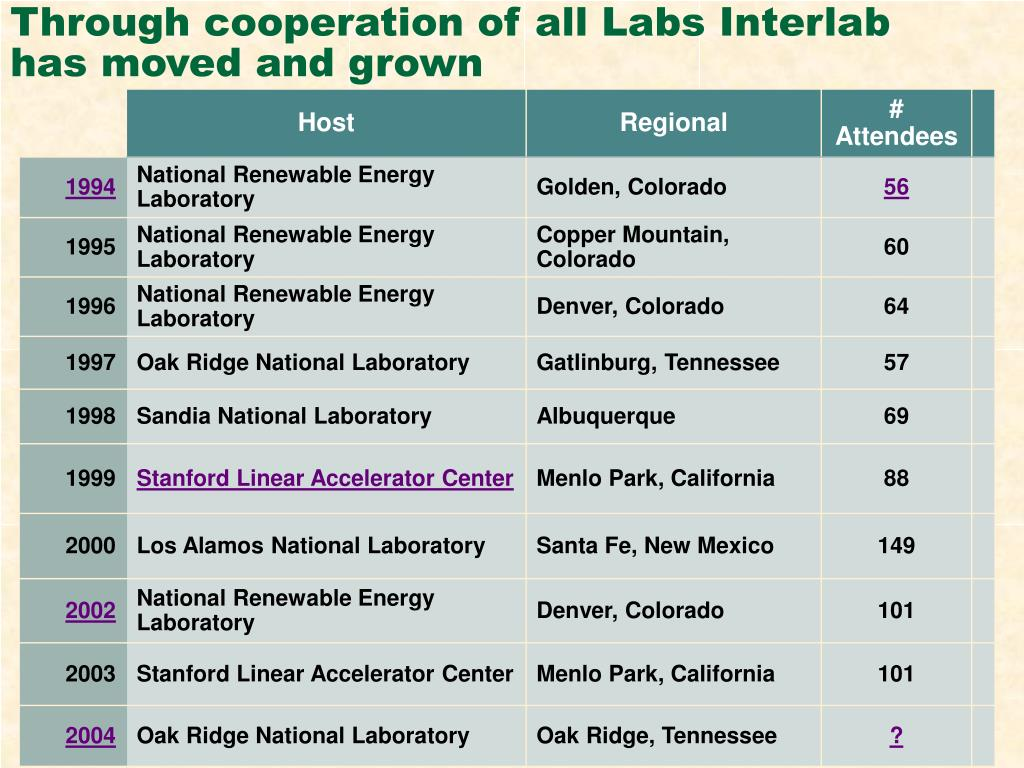 Through cooperation of all Labs Interlab has moved and grown