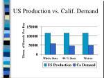 us production vs calif demand