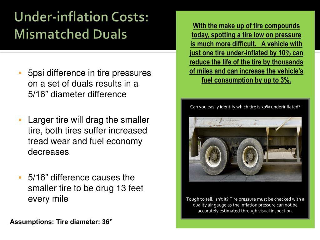 Under-inflation Costs: