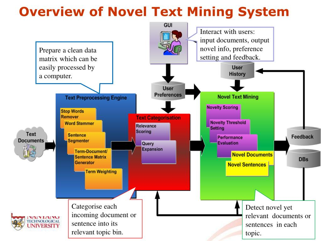 Overview of Novel Text Mining System