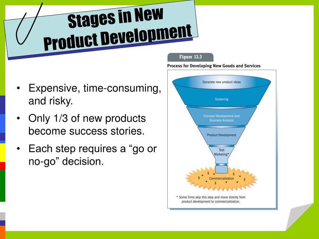 Stages in New Product Development