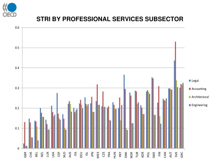 STRI BY PROFESSIONAL SERVICES SUBSECTOR