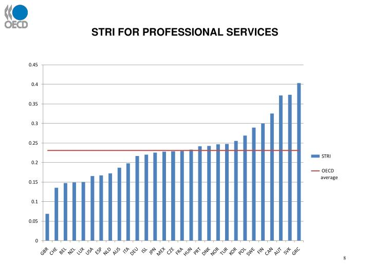 STRI FOR PROFESSIONAL SERVICES