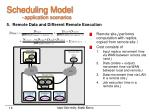 scheduling model application scenarios14