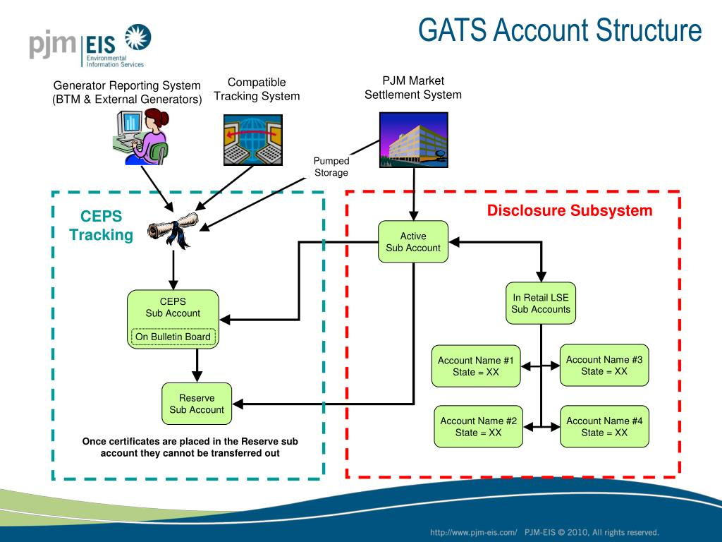 GATS Account Structure