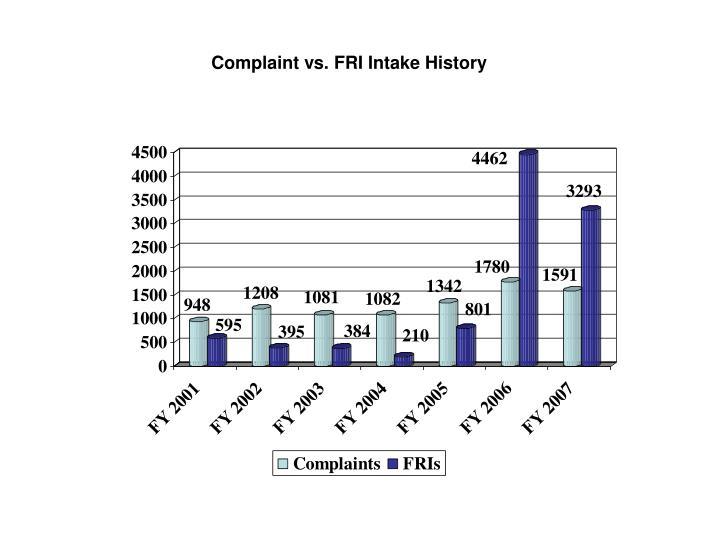 Complaint vs. FRI Intake History