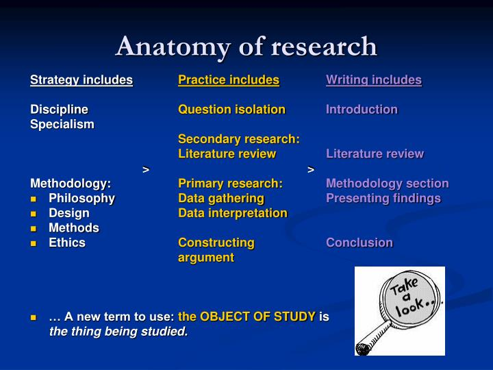 Anatomy of research
