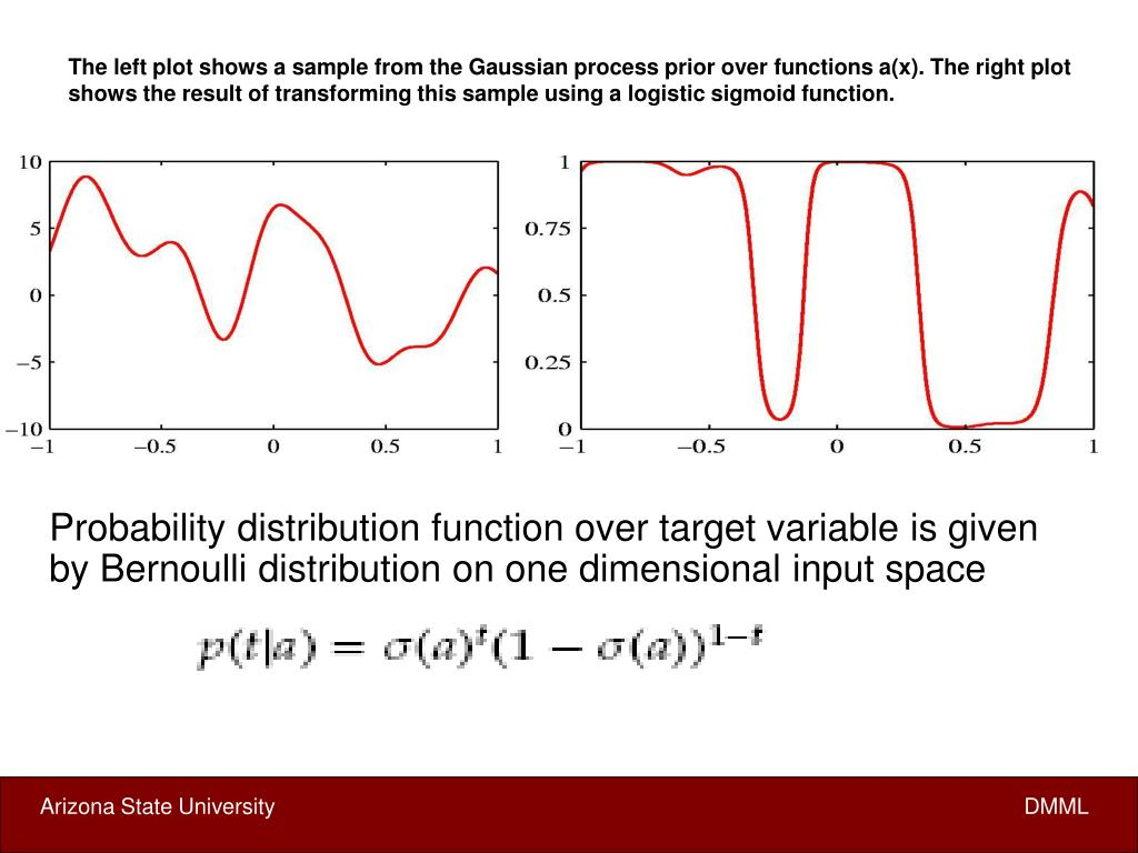 The left plot shows a sample from the Gaussian process prior over functions a(x). The right plot shows the result of transforming this sample using a logistic sigmoid function.