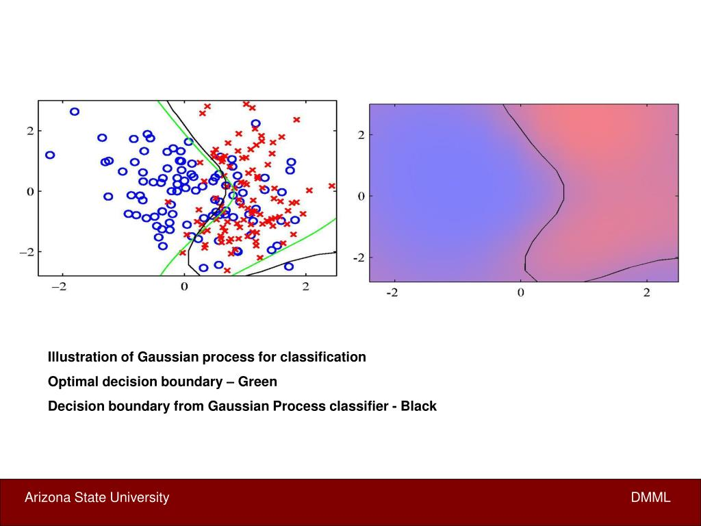 Illustration of Gaussian process for classification