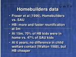 homebuilders data