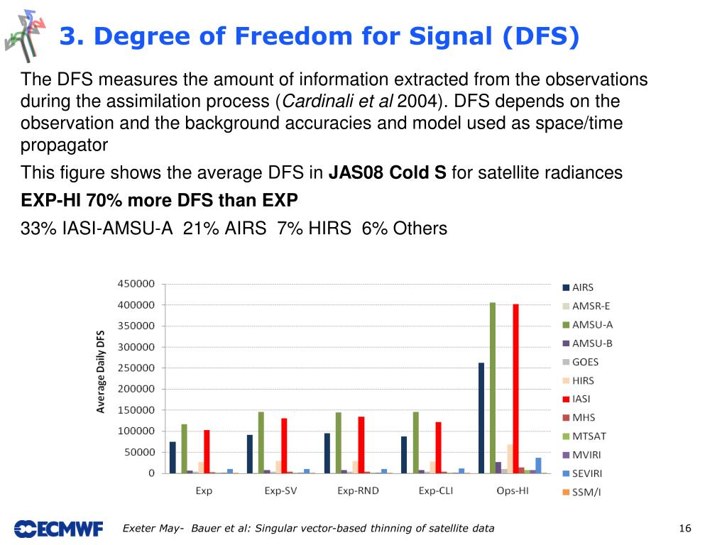 3. Degree of Freedom for Signal (DFS)
