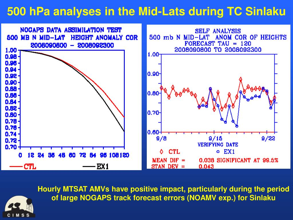 500 hPa analyses in the Mid-Lats during TC Sinlaku