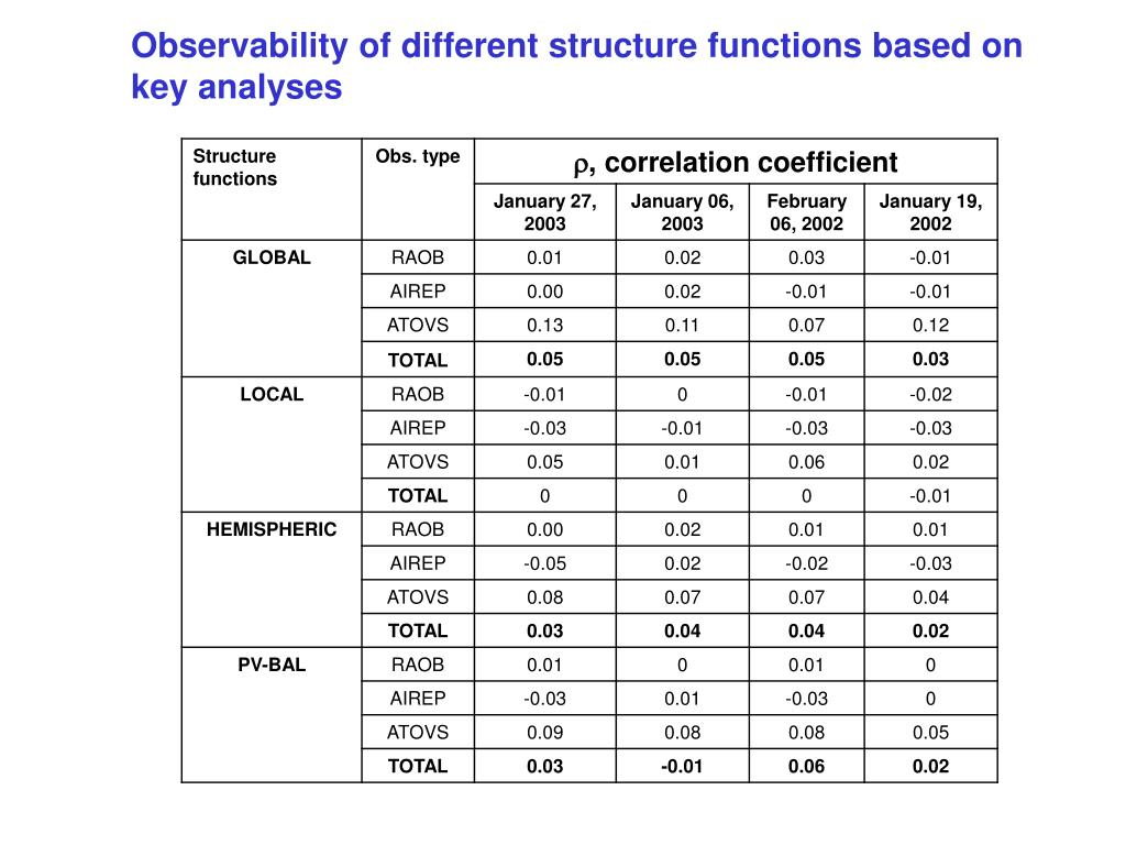 Observability of different structure functions based on key analyses