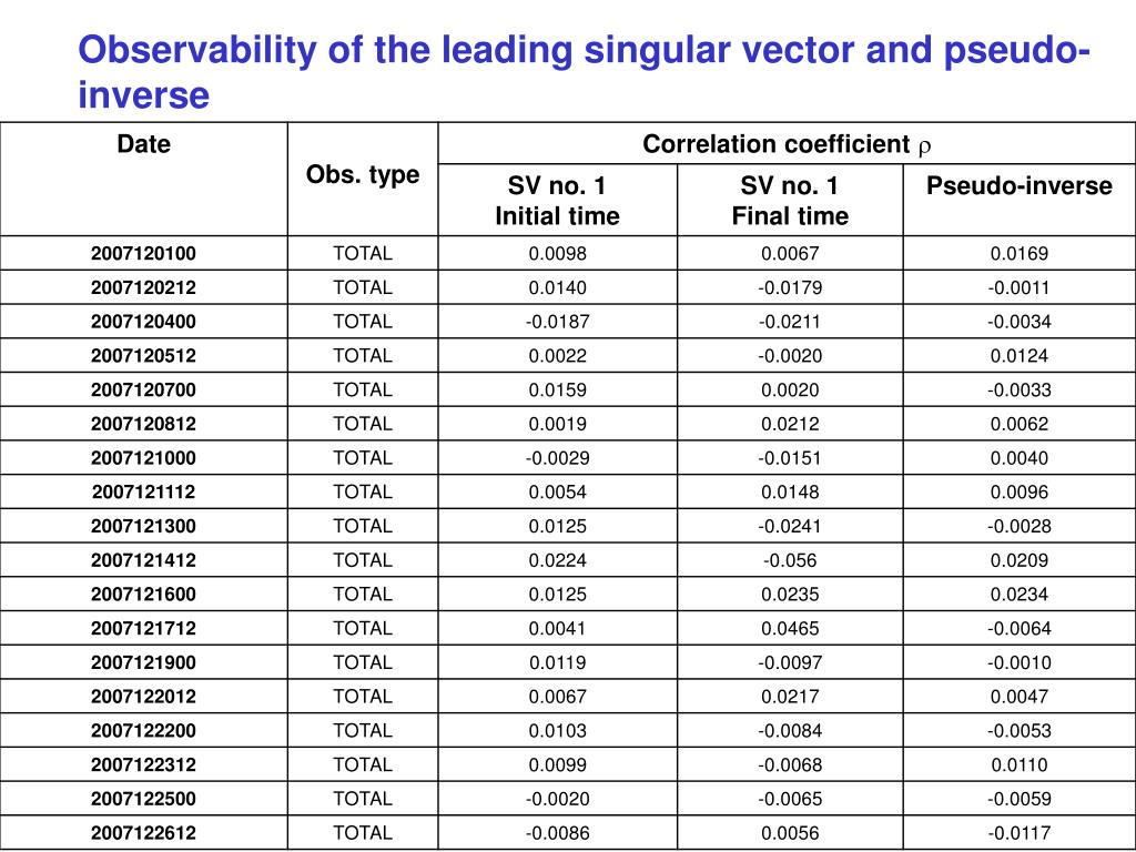 Observability of the leading singular vector and pseudo-inverse