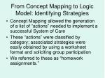 from concept mapping to logic model identifying strategies