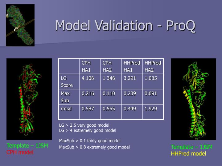 Model Validation - ProQ