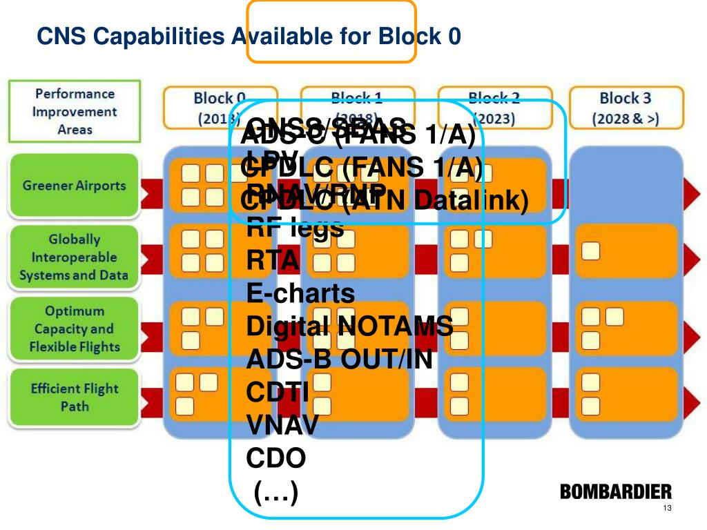 CNS Capabilities Available for Block 0