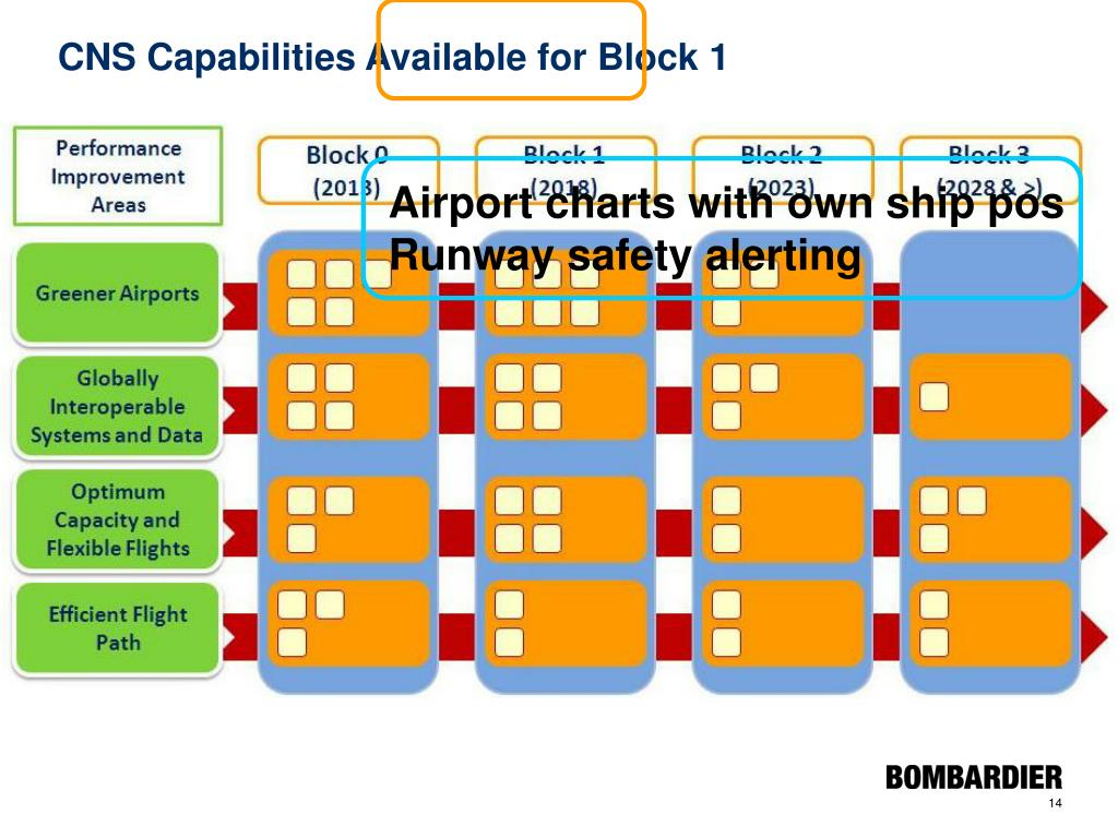 CNS Capabilities Available for Block 1