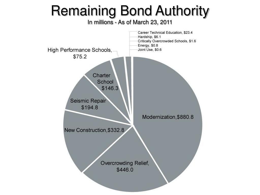 Remaining Bond Authority