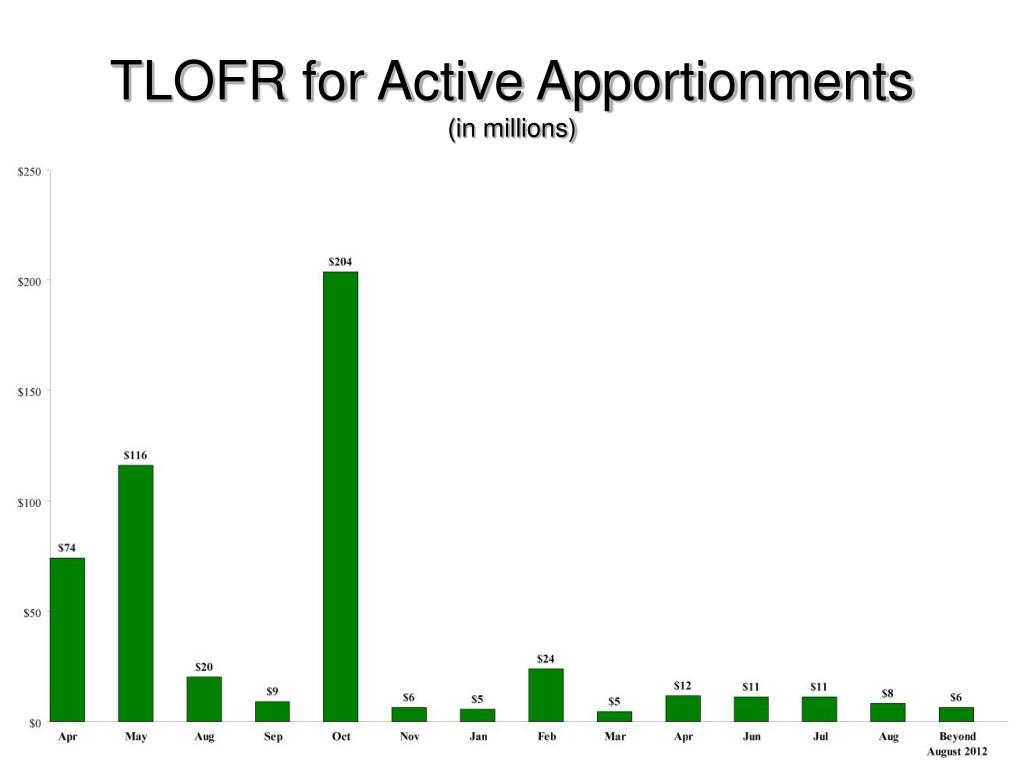 TLOFR for Active Apportionments