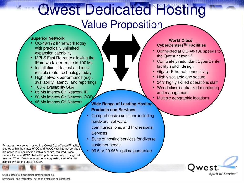 Qwest Dedicated Hosting