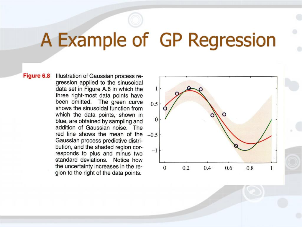 A Example of  GP Regression