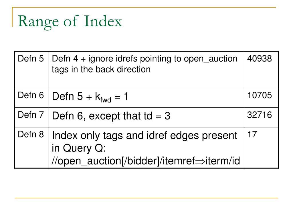 Range of Index