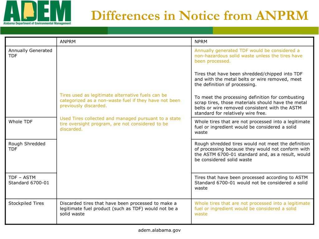 Differences in Notice from ANPRM