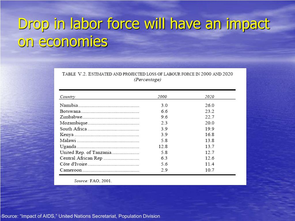 Drop in labor force will have an impact on economies