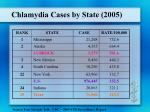 chlamydia cases by state 2005