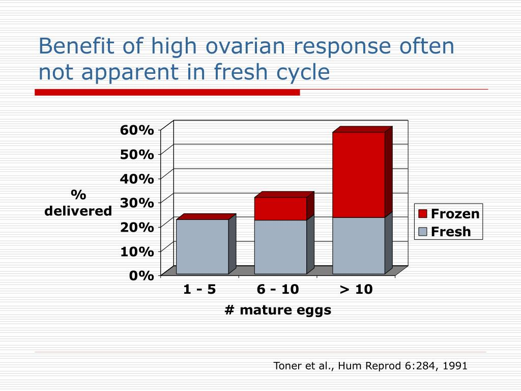 Benefit of high ovarian response often