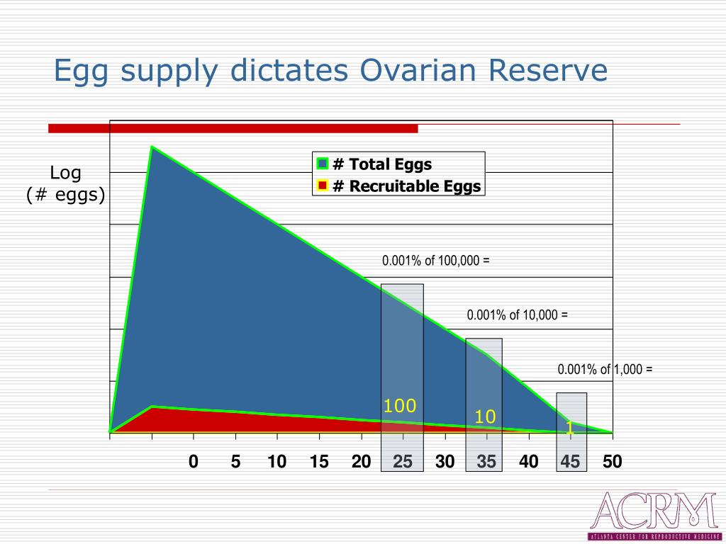 Egg supply dictates Ovarian Reserve